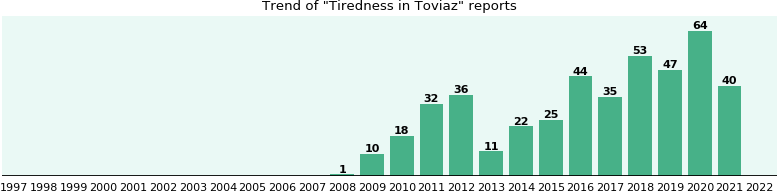 Could Toviaz cause Tiredness?