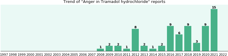 Could Tramadol hydrochloride cause Anger?