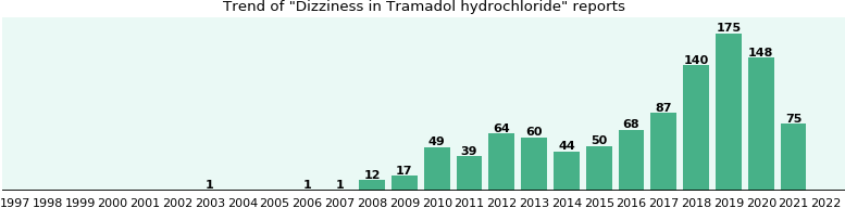 Could Tramadol hydrochloride cause Dizziness?