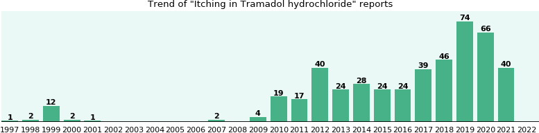 Could Tramadol hydrochloride cause Itching?