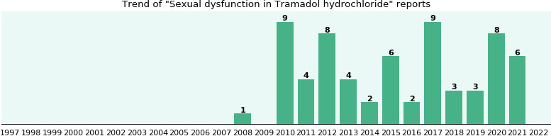 Could Tramadol hydrochloride cause Sexual dysfunction?