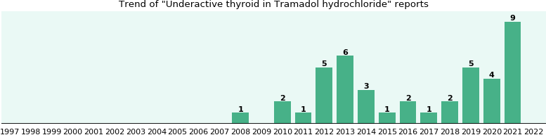 Could Tramadol hydrochloride cause Underactive thyroid?