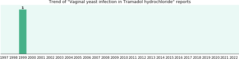 Could Tramadol hydrochloride cause Vaginal yeast infection?