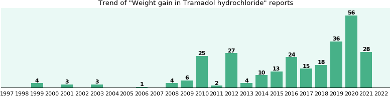 Could Tramadol hydrochloride cause Weight gain?