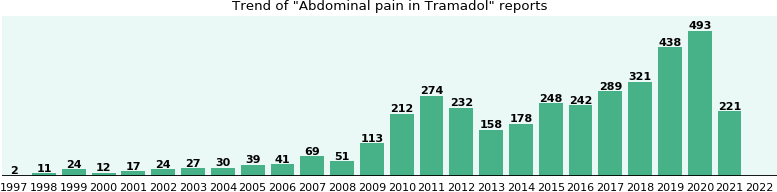 Could Tramadol cause Abdominal pain?