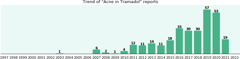 Could Tramadol cause Acne?