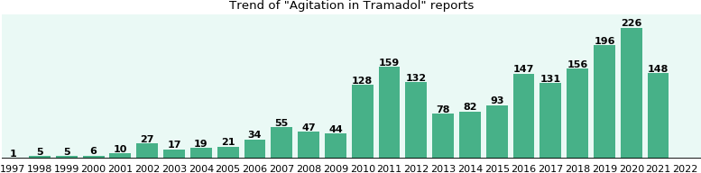 Will you have Agitation with Tramadol? - eHealthMe