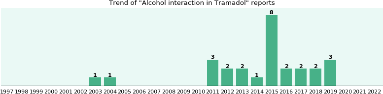 Could Tramadol cause Alcohol interaction?
