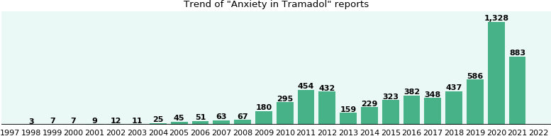 Could Tramadol cause Anxiety?