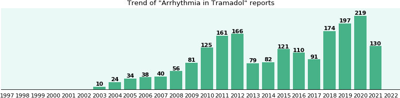 Could Tramadol cause Arrhythmia?