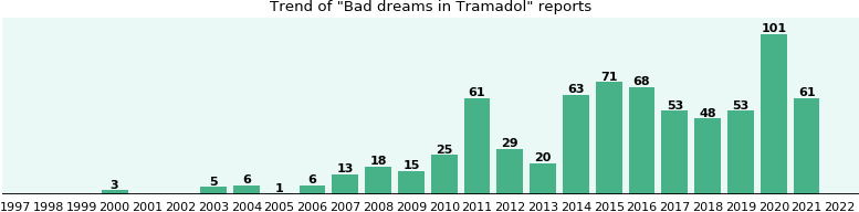 Could Tramadol cause Bad dreams?