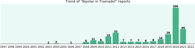 Will you have Bipolar with Tramadol? - eHealthMe