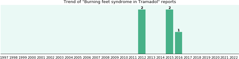 Could Tramadol cause Burning feet syndrome?