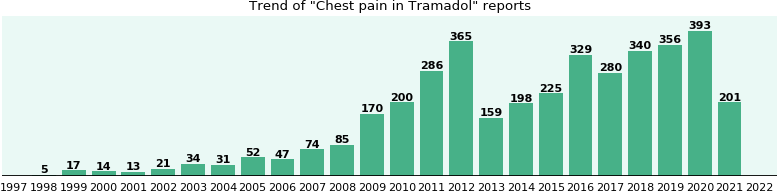 Could Tramadol cause Chest pain?