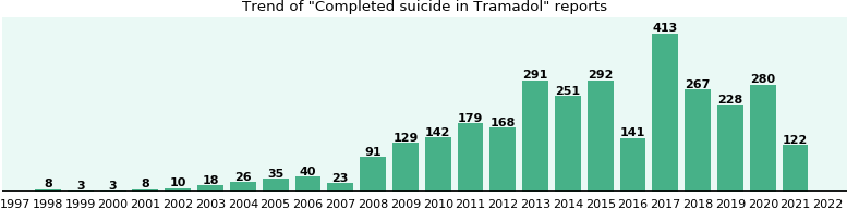 Could Tramadol cause Completed suicide?