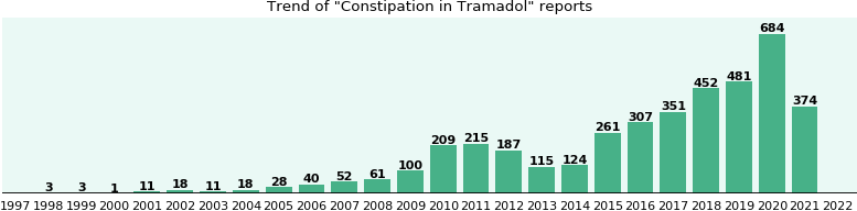 Could Tramadol cause Constipation?