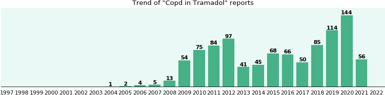Will You Have Copd With Tramadol From Fda Reports