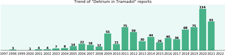 Will you have Delirium with Tramadol? - eHealthMe