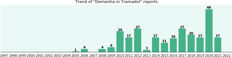 Could Tramadol cause Dementia?