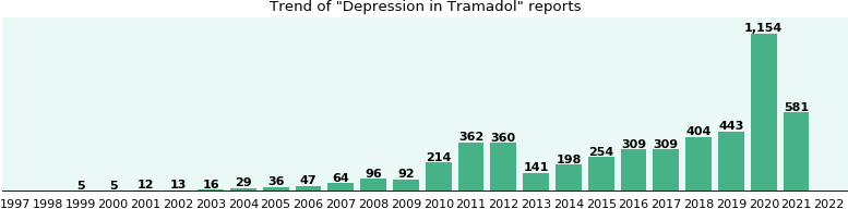 Could Tramadol cause Depression?