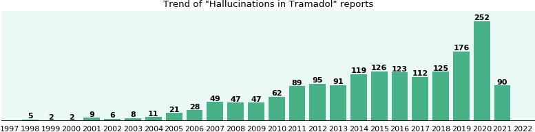 Will you have Hallucinations with Tramadol? - eHealthMe