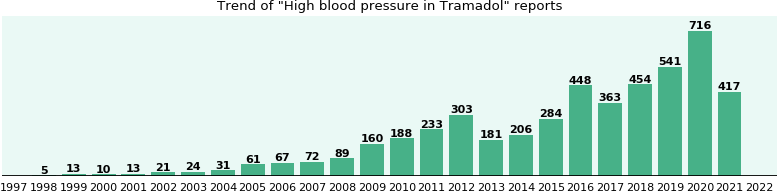 Could Tramadol cause High blood pressure?