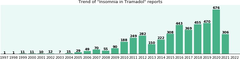 Could Tramadol cause Insomnia?