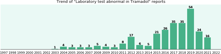 Could Tramadol cause Laboratory test abnormal?