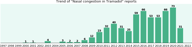 Could Tramadol cause Nasal congestion?