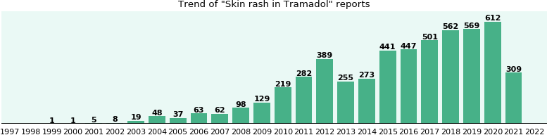 Could Tramadol cause Skin rash?
