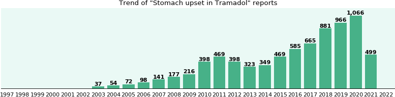 Could Tramadol cause Stomach upset?