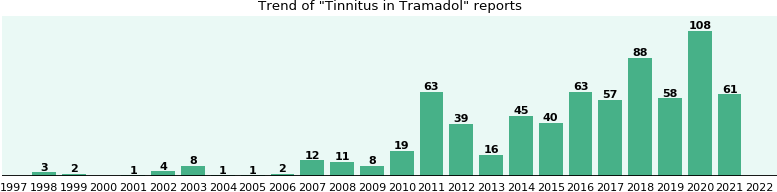 Could Tramadol cause Tinnitus?