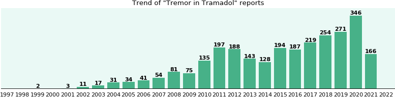 Could Tramadol cause Tremor?