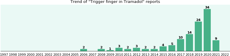 Could Tramadol cause Trigger finger?
