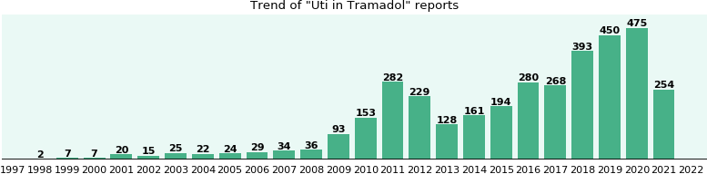 Could Tramadol cause Uti?