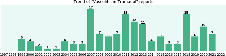 Could Tramadol cause Vasculitis?