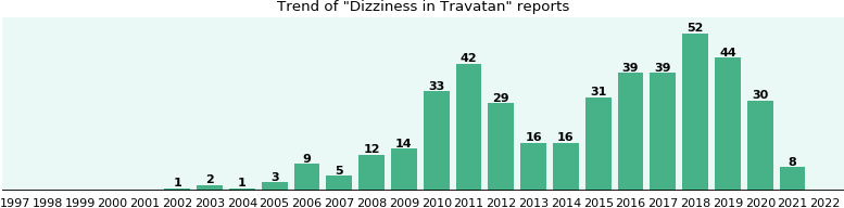 Could Travatan cause Dizziness?
