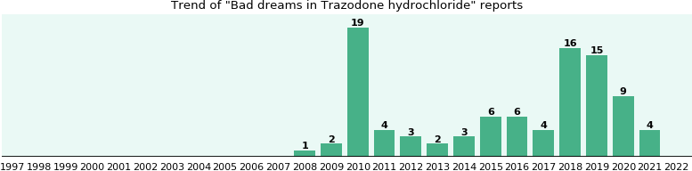 Could Trazodone hydrochloride cause Bad dreams?