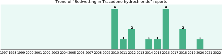 Could Trazodone hydrochloride cause Bedwetting?