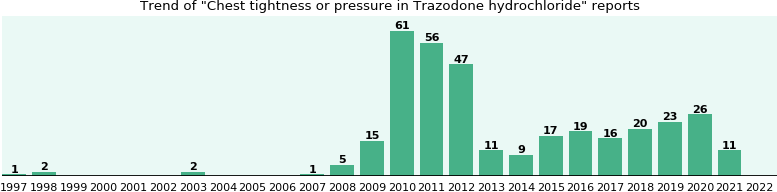 Could Trazodone hydrochloride cause Chest tightness or pressure?