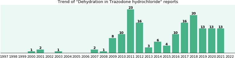 Could Trazodone hydrochloride cause Dehydration?