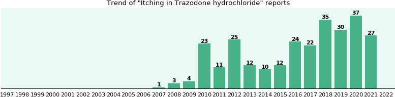 Could Trazodone hydrochloride cause Itching?