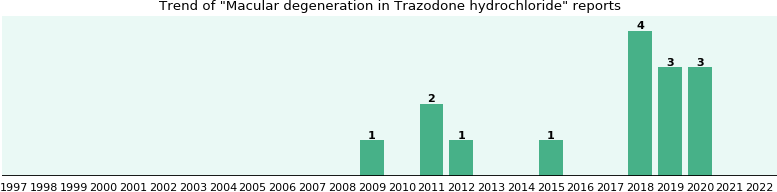 Could Trazodone hydrochloride cause Macular degeneration?