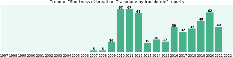 Could Trazodone hydrochloride cause Shortness of breath?