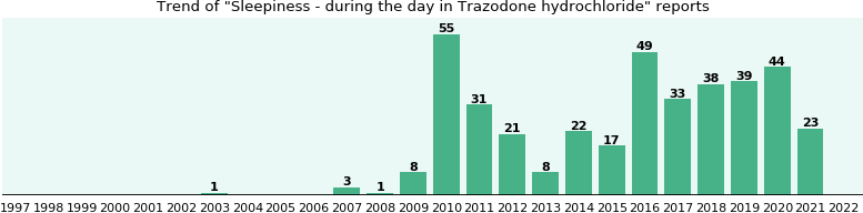 Could Trazodone hydrochloride cause Sleepiness - during the day?
