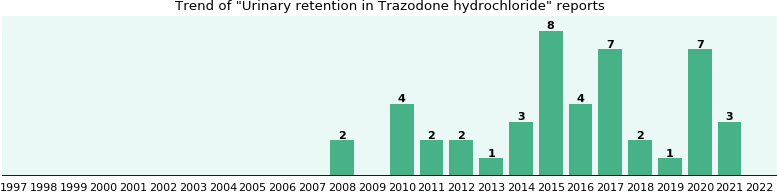 Trazodone and urinary problems