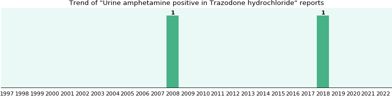 Could Trazodone hydrochloride cause Urine amphetamine positive?