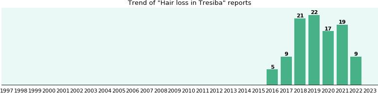 Hair Loss And Tresiba A Study Of Real World Data Ehealthme