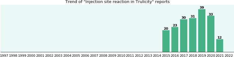 Injection site reaction and Trulicity - eHealthMe