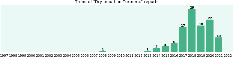 Could Turmeric cause Dry mouth?